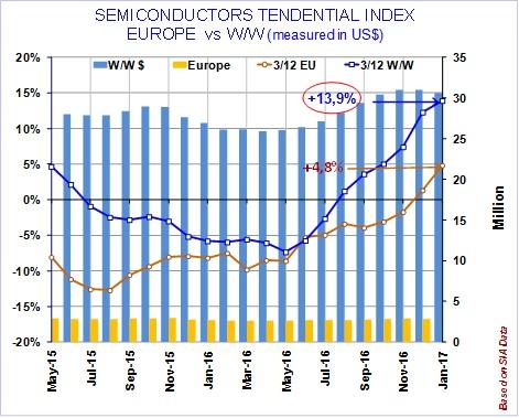 trend semicondutori