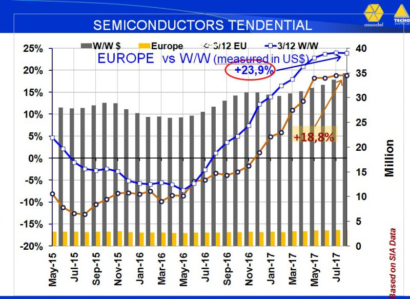 Mercato_worldwide_semiconduttori_2017