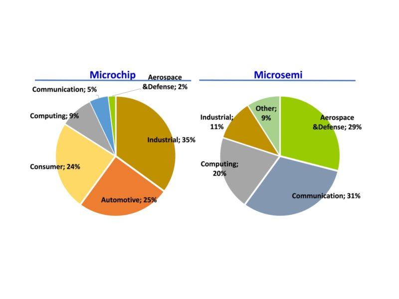 microChip e microSemi