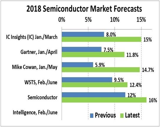 Previsioni_mercato_dei_semiconduttori_2018_Assodel