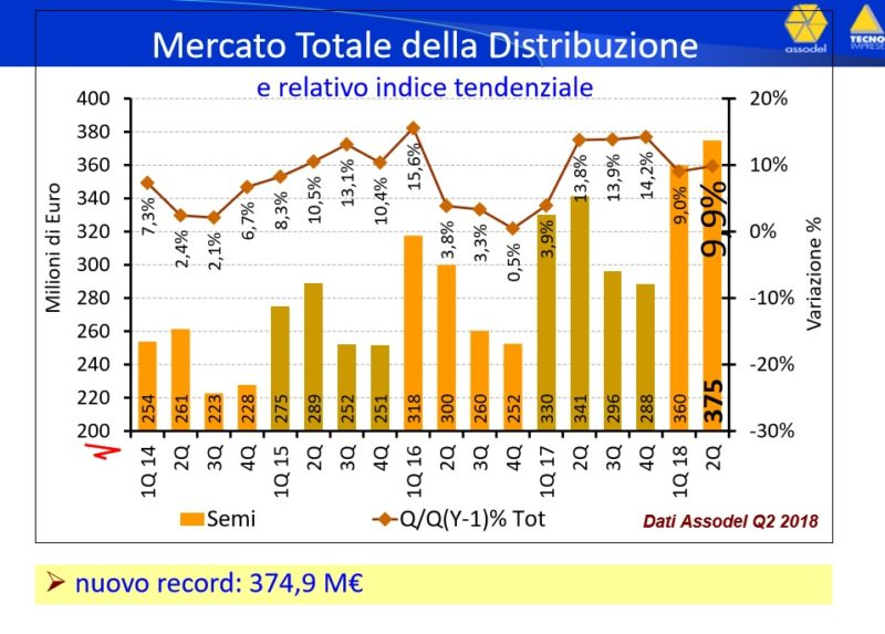grafico1_dati_assodel_distribuzione_elettronica_q1_componenti_elettronici_italia