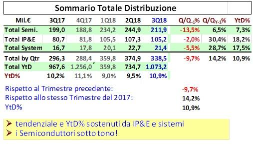 Assodel_dati_Q3_distribuzione_elettronica_mercato_Italia