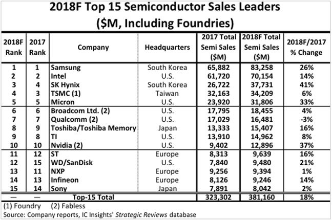 Tabella_IC_Insights_Top15_Semiconduttori