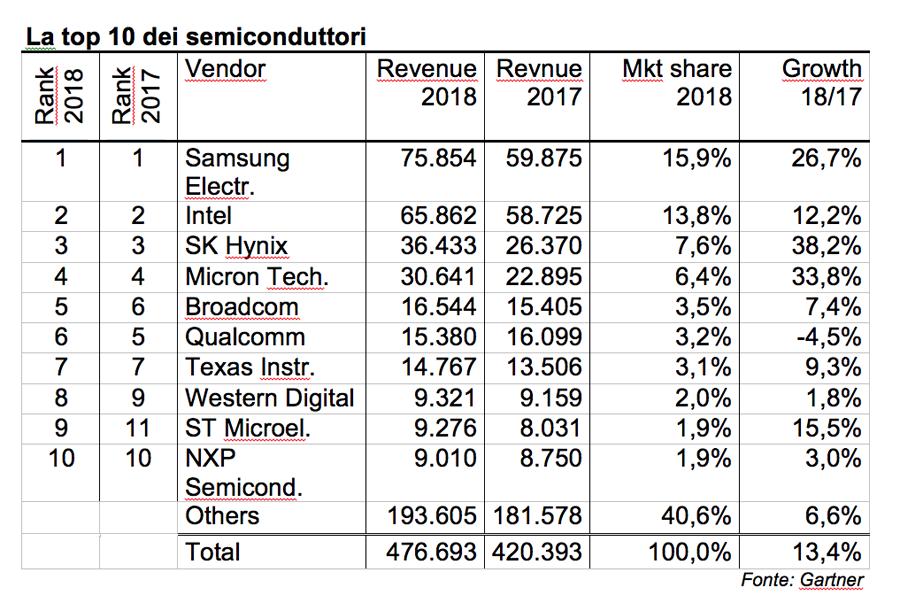 semiconduttori mercato ASSODEL