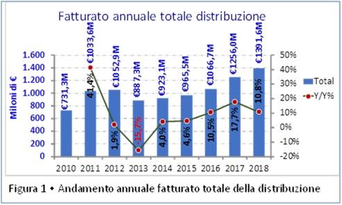 Mercato_elettronica_in_Italia_Assodel_distribuzione_2018