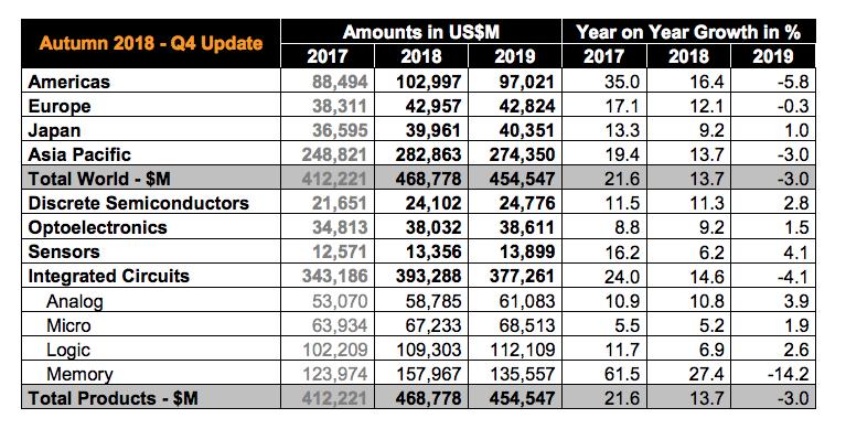 tabella mercato semiconduttori WSTS