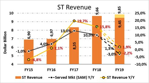 ST Revenue
